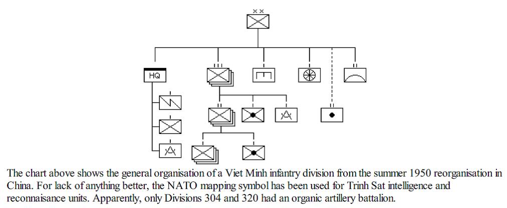 Viet Minh Division TO&E