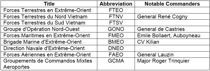 Administrative Commands Table