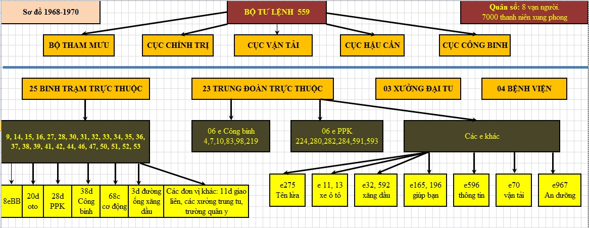 Doan 559 Organization Chart