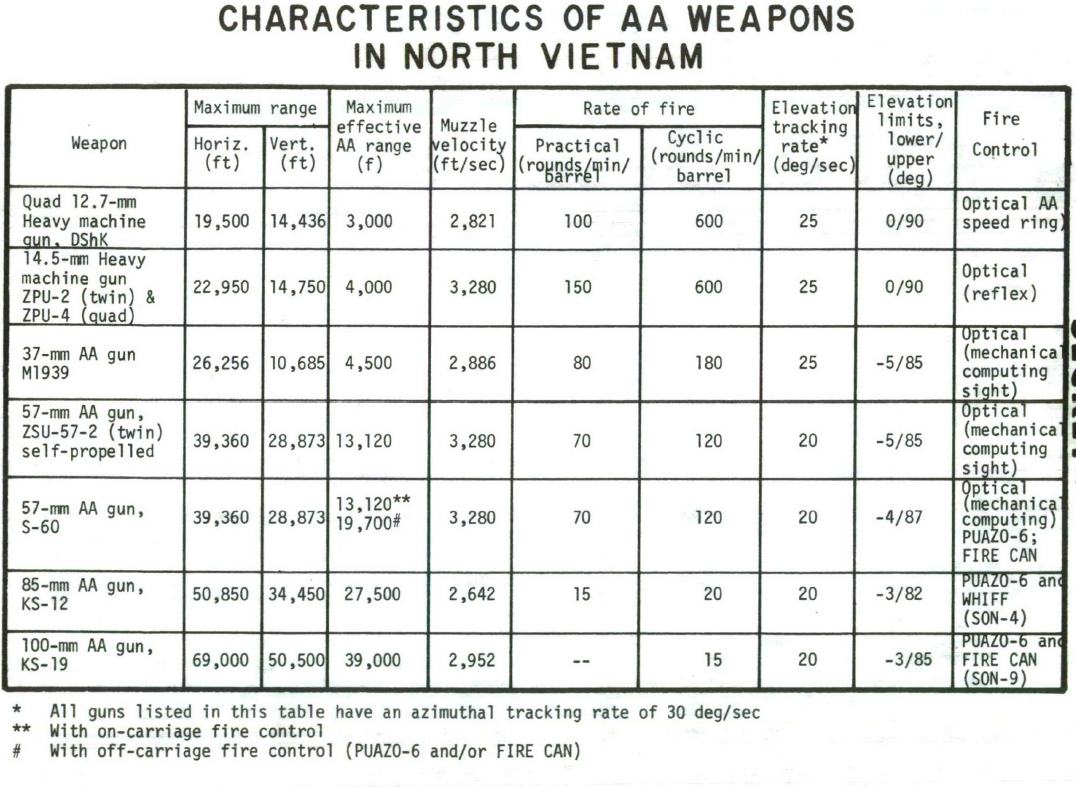 Characteristics of AA Weapons used in Vietnam