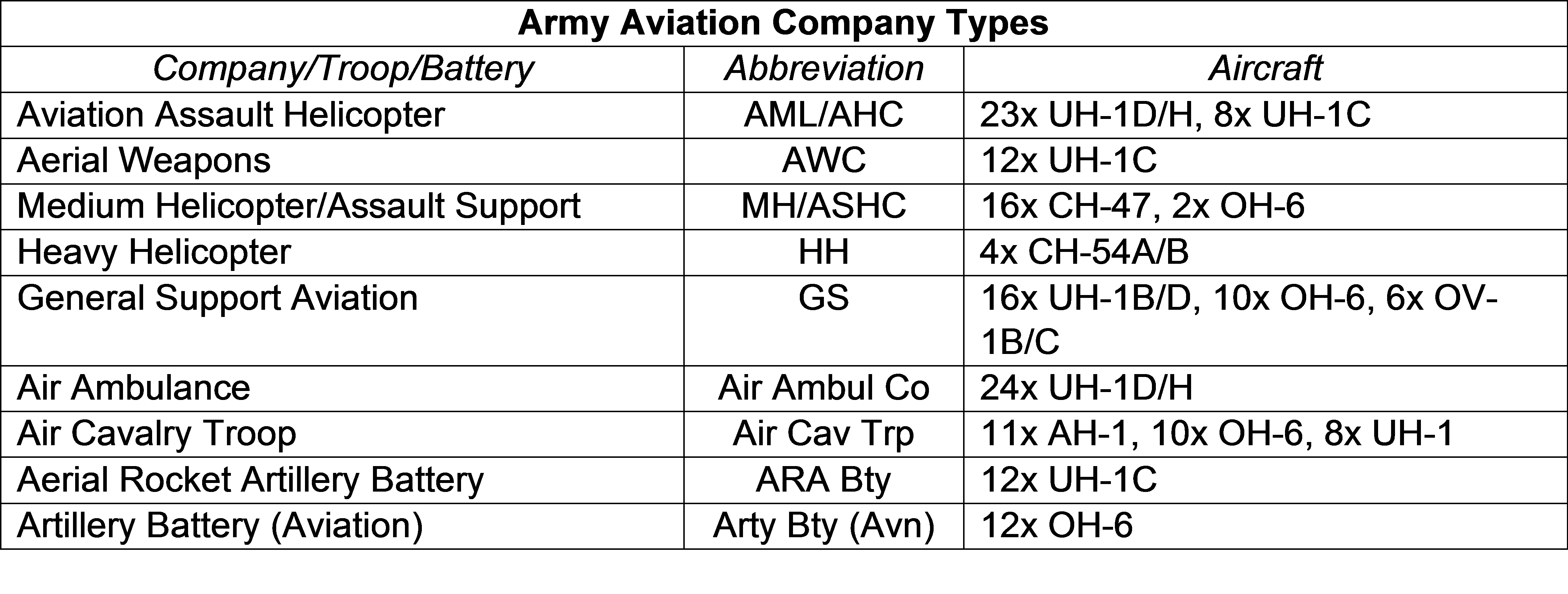 Army Aviation Company Types