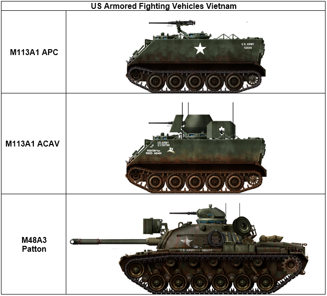 US Armored Fighting Vehicles Vietnam
