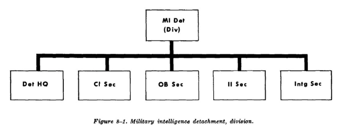US Military Intelligence Detachment