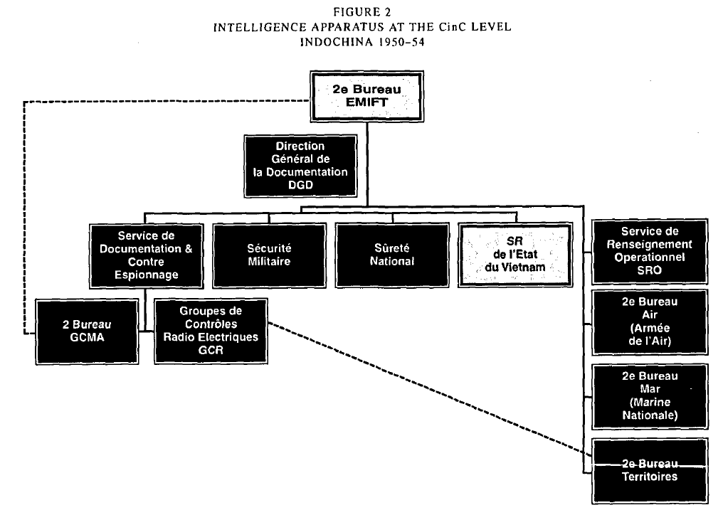 French Intelligence Org Chart CinC Level