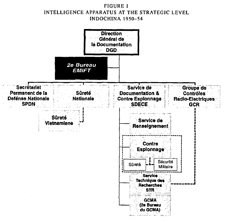 French Intelligence Org Chart