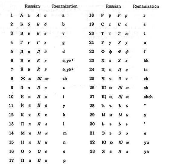 Cyrillic Transliteration Table