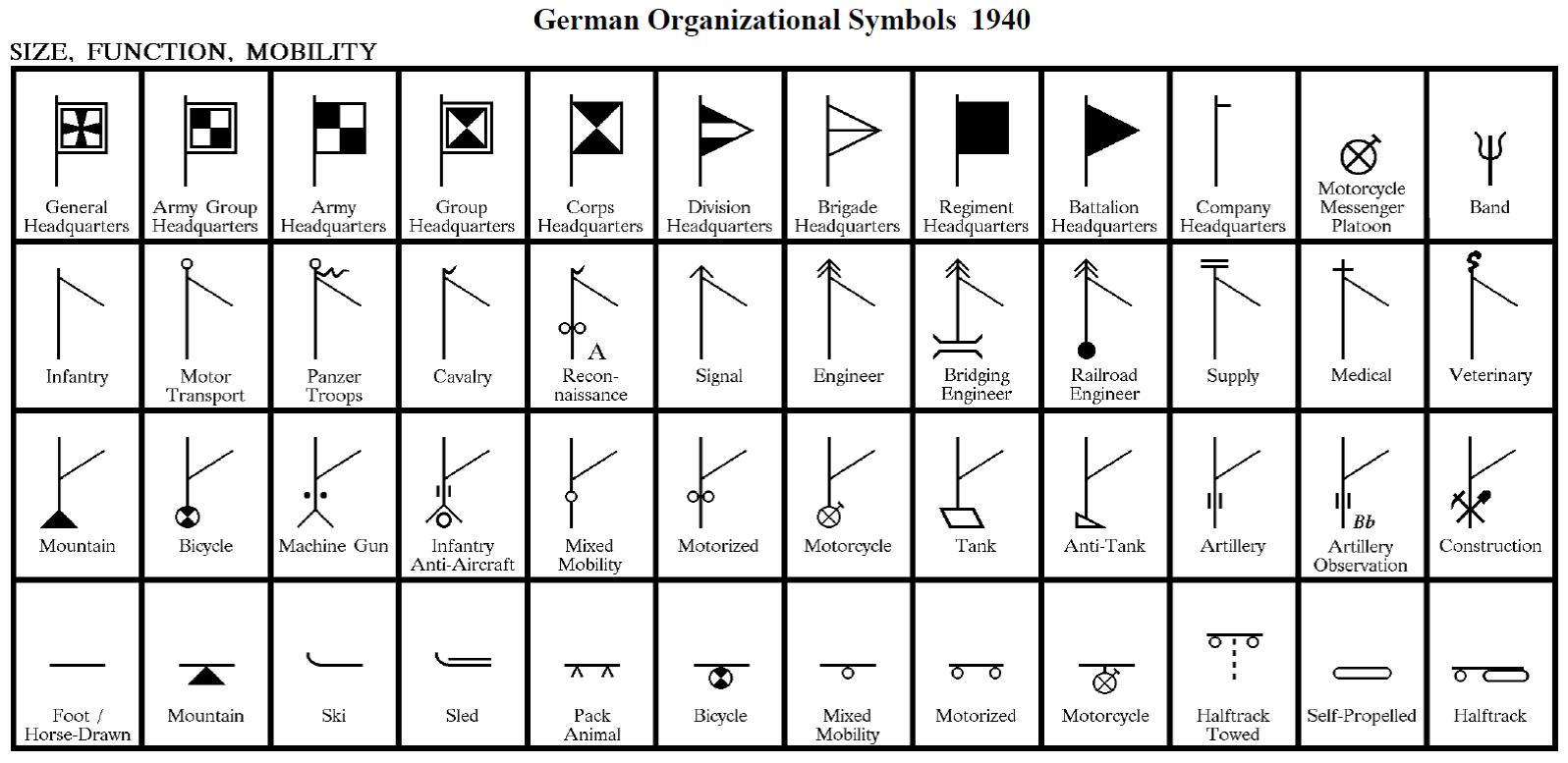 German Organizational Symbols